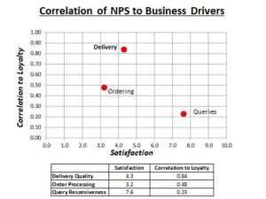Correlation of NPS to Business Drivers. Key Driver Analysis results